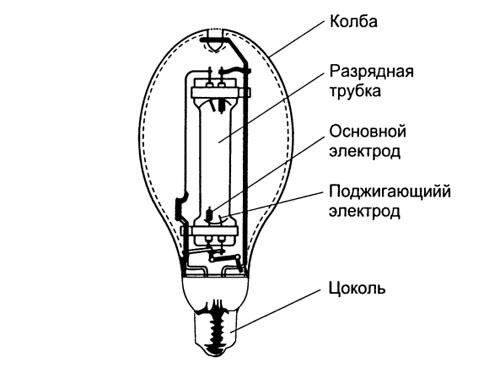газоразрядной лампы.